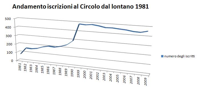 Andamento iscrizioni al circolo dal 1981